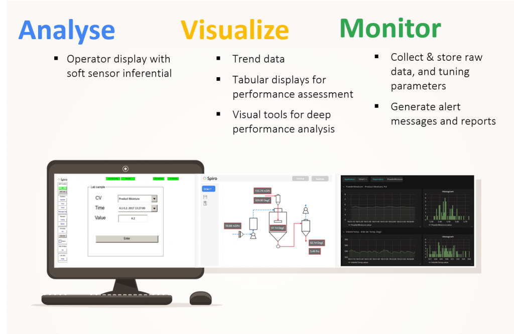 Spiro Scope - Analyse, Visualize, Monitor