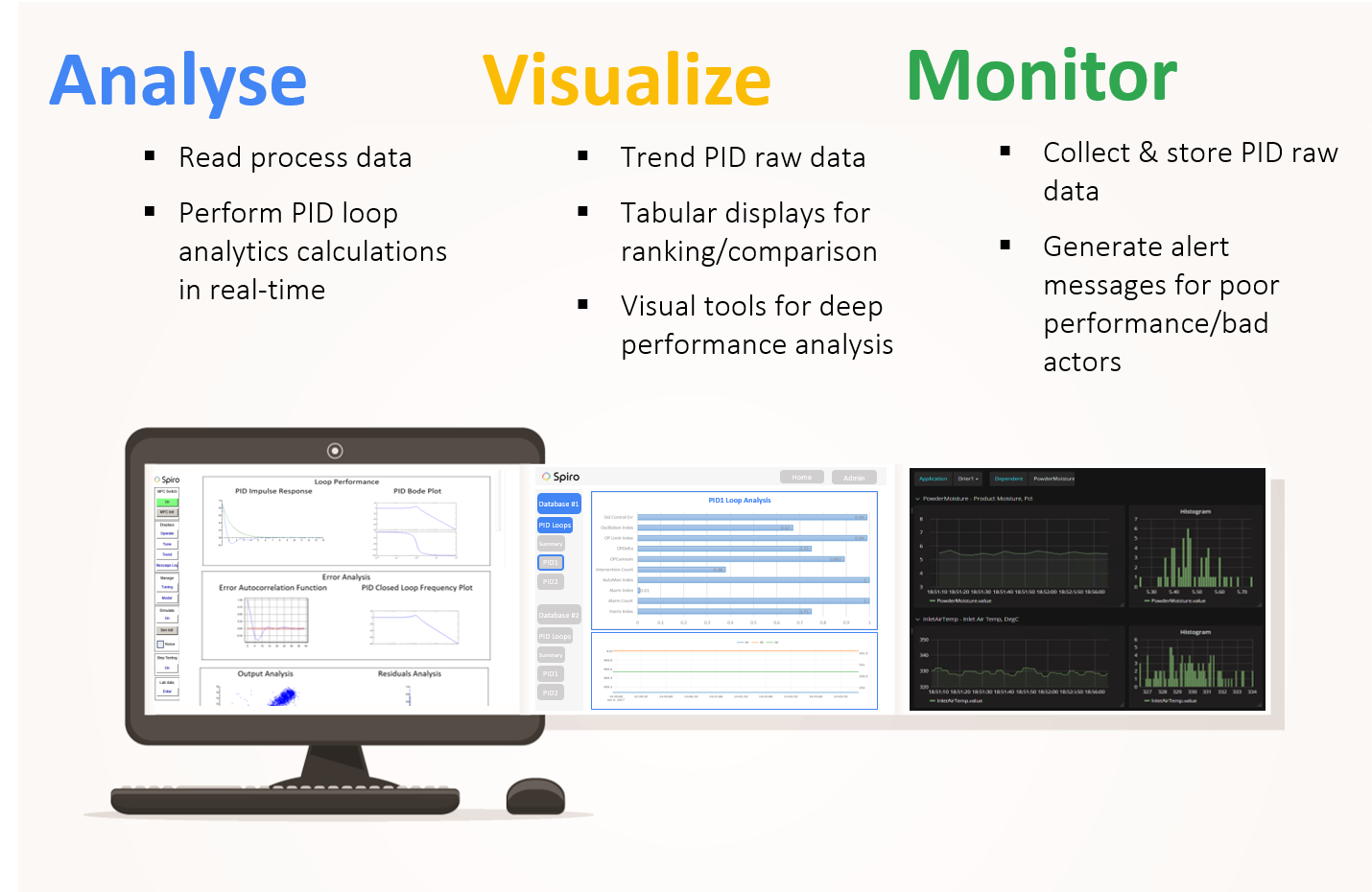 Spiro PID : Analyse, Visualize and Monitor